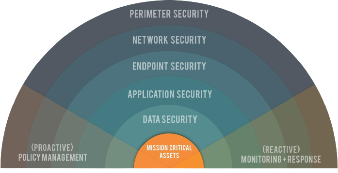 , Cyber security
